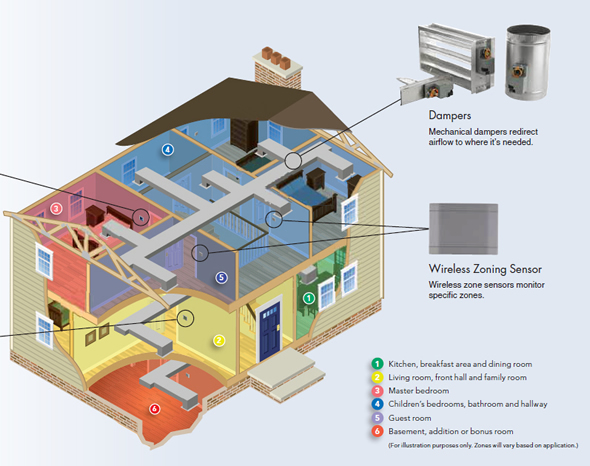 HVAC zoning systems
